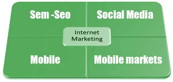 SEO-SEM-internet-marketing-strategy